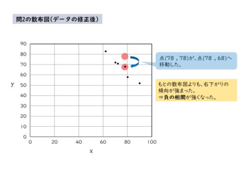 問2の散布図(変更後)