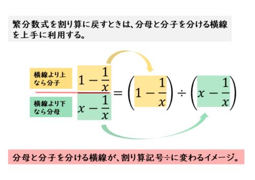 例(1)の繁分数式を割り算に戻す