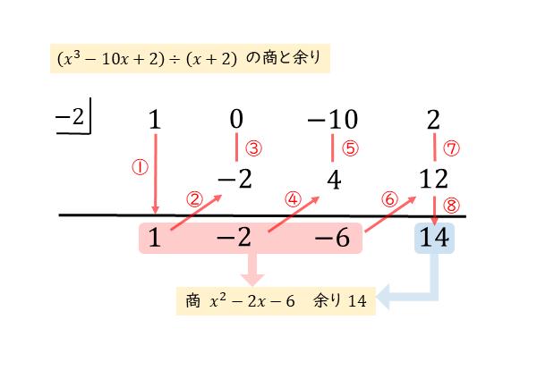 組立除法による整式の割り算(1)