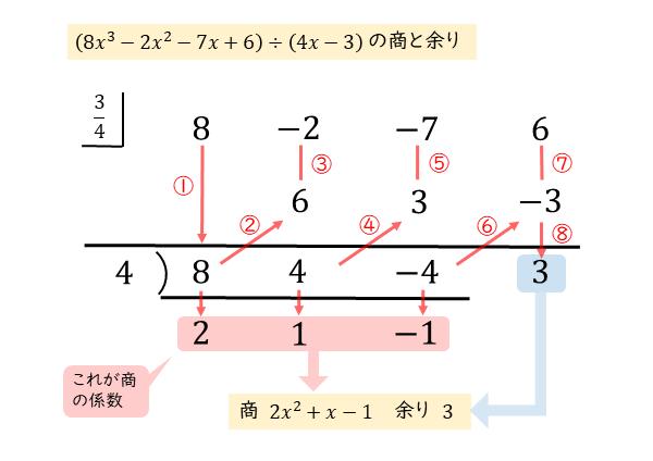組立除法による整式の割り算(2)