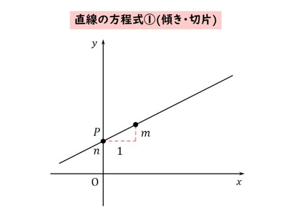 直線の方程式①