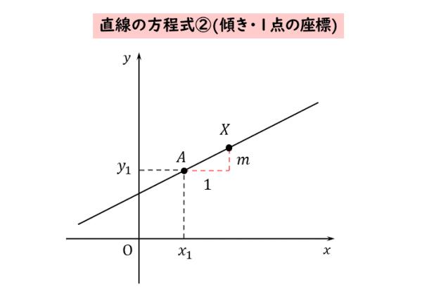 直線の方程式②