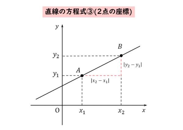 直線の方程式③