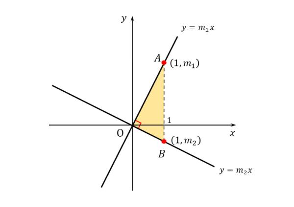 垂直な2直線の図その2
