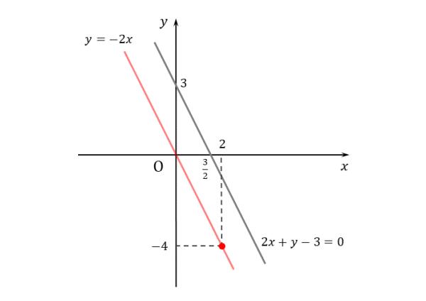 例題(1)平行な直線の図