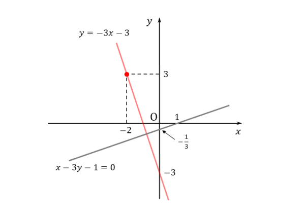 例題(2)垂直な直線の図