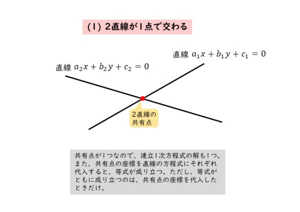 2直線が1点で交わるときの図