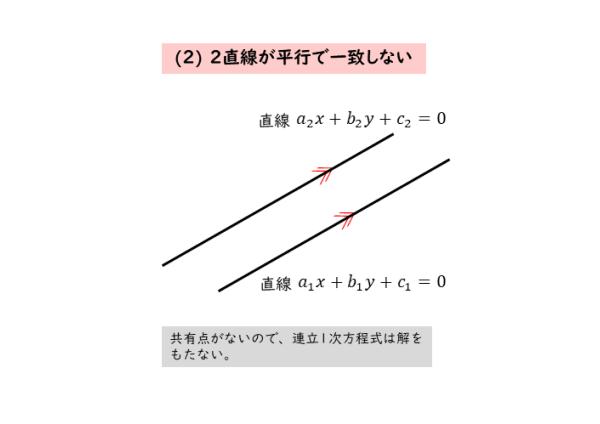 2直線が平行で一致しないときの図