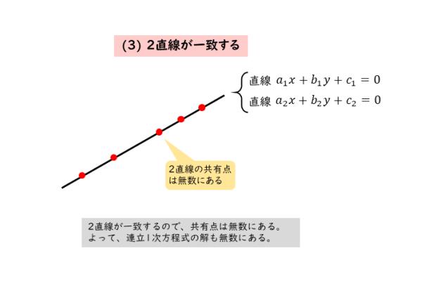 2直線が一致するときの図