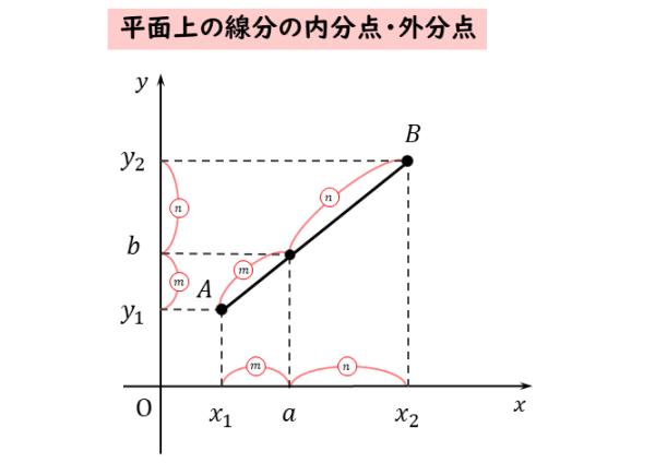 平面上の線分の内分点や外分点の座標