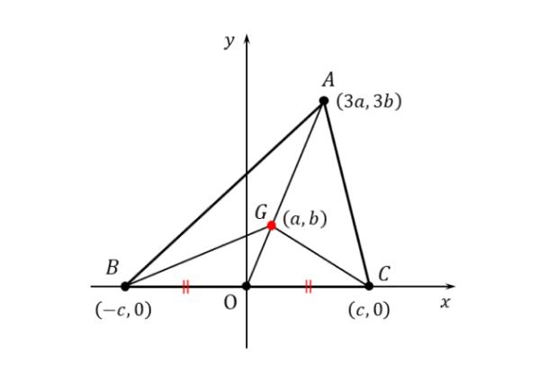 例題の図形を座標平面上に設置した図