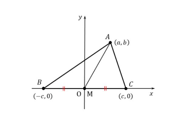 問(1)の図形を座標平面上に設置した図