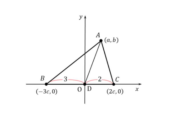 問(2)の図形を座標平面上に設置した図