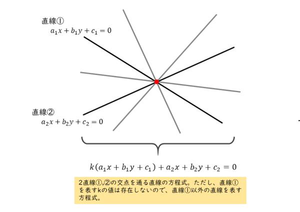 2直線の交点を通る直線