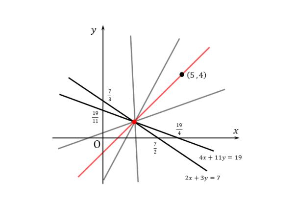 2直線の交点を通る直線(例題)