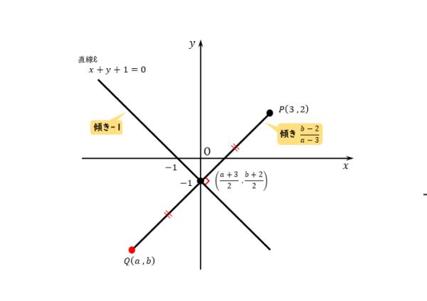 直線に関して対称な点の図(例題)