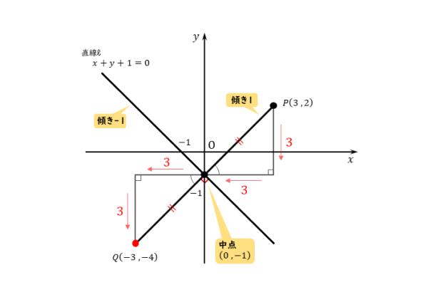 直線に関して対称な点を図形的に求める図(例題)