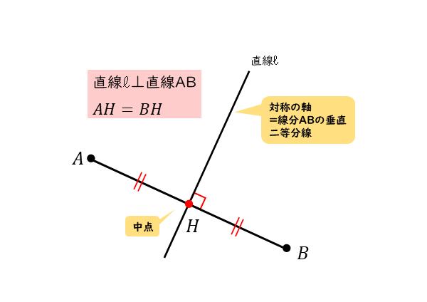 直線に関して対称な点の図