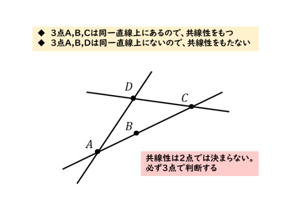 共線性をもつ点の図