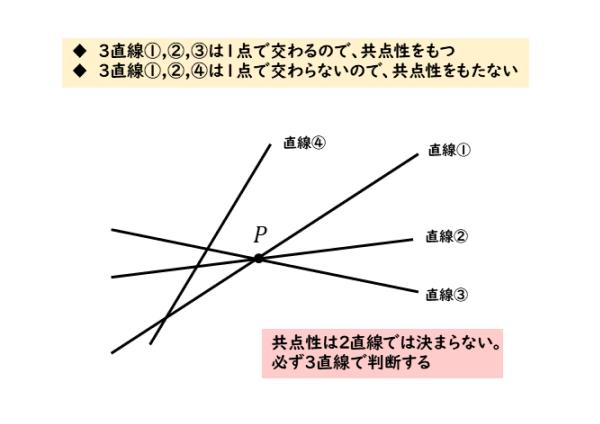 共点性をもつ直線の図