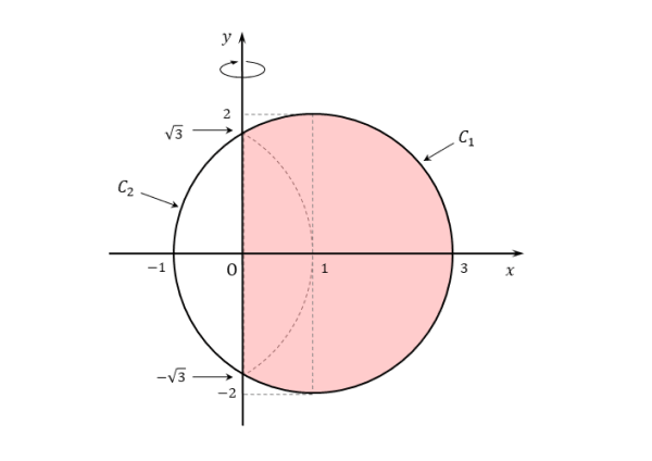 回転体の図(問題)