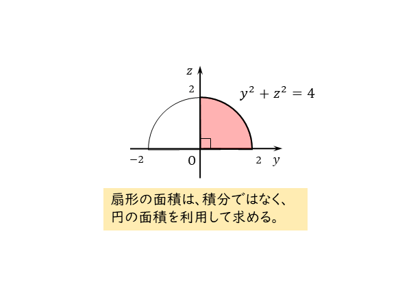 四分円の図
