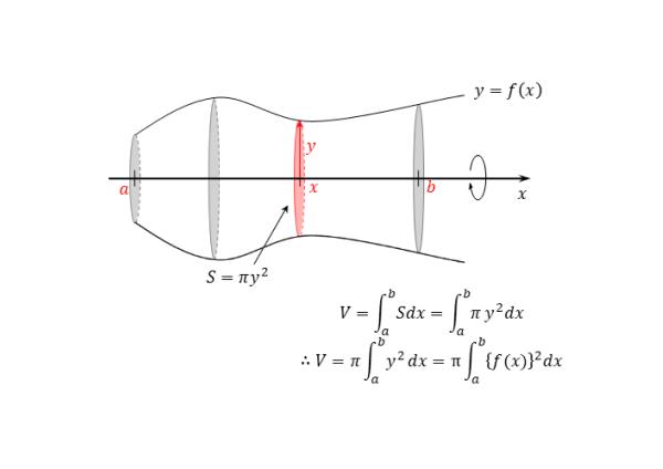 x軸まわりの回転体の図
