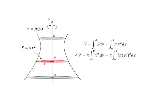y軸まわりの回転体の図