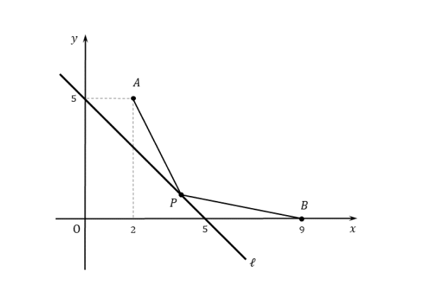 折れ線の長さの最小(例題)の作図