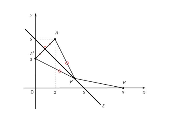 線対称な点の座標を求める図(例題)