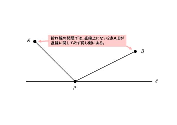 折れ線の図