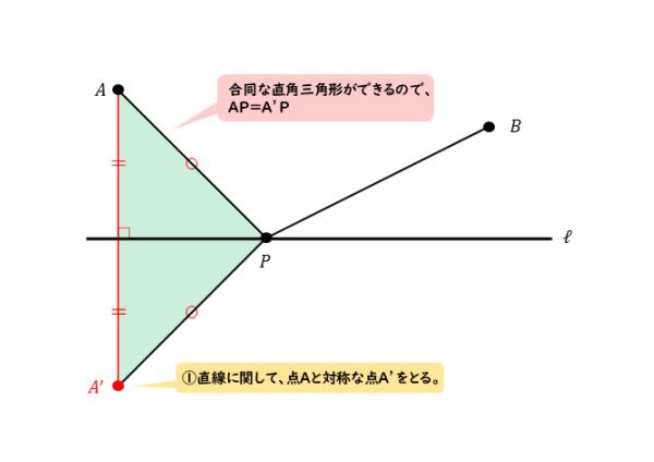 線対称な点を作った図