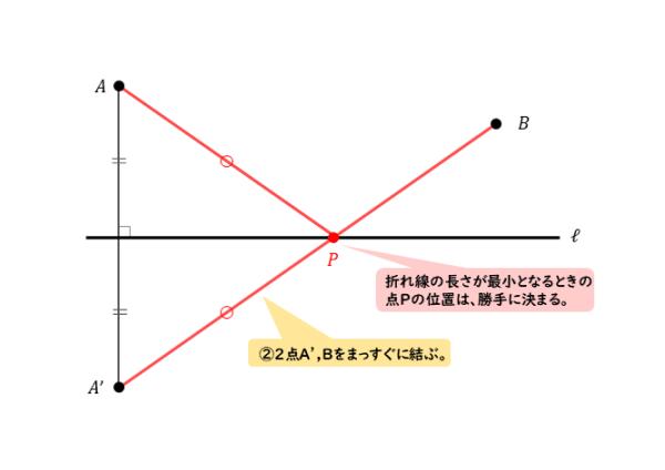 折れ線の長さが最小となる図