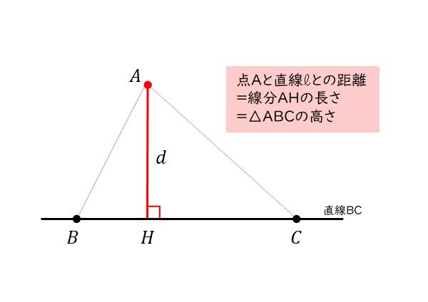 点と直線の距離の図