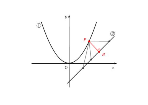 垂線が最短経路となる図