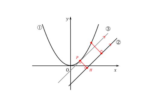 放物線と平行線の接点を通る垂線の図