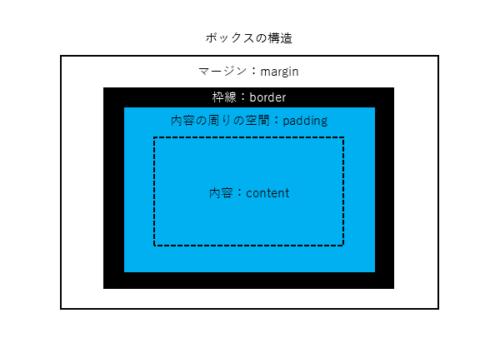 ボックスの構造