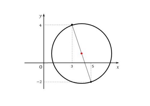 例題の円の図